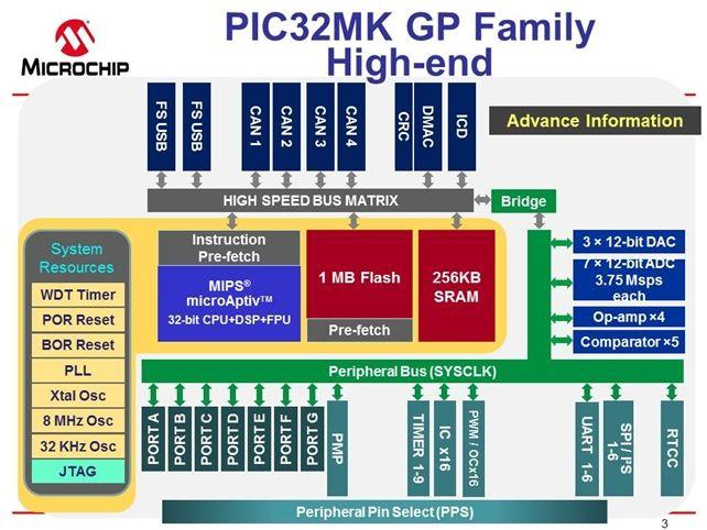 PIC32MK GP