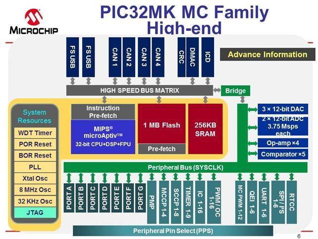 PIC32MK MC